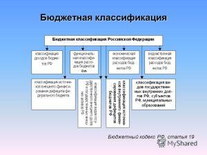 Бюджетная классификация