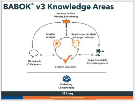 babok3-knowledge-areas