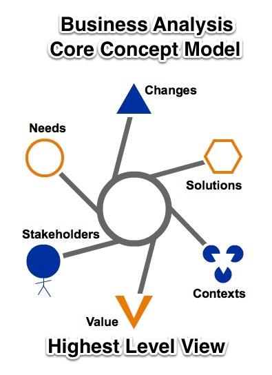 Модель понятий бизнес-анализа