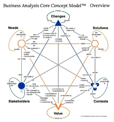 Модель связей понятий бизнес-анализа